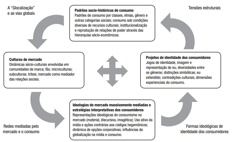 Framework sintetizado da CCT